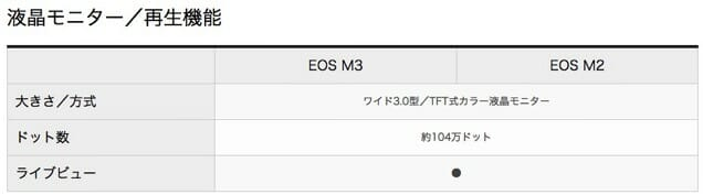 EOS M3 M2液晶モニター仕様比較