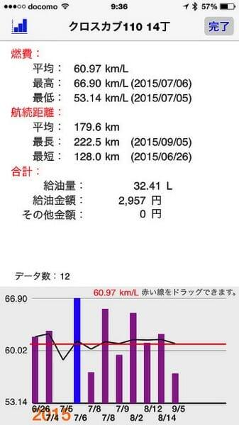燃費計測2000km