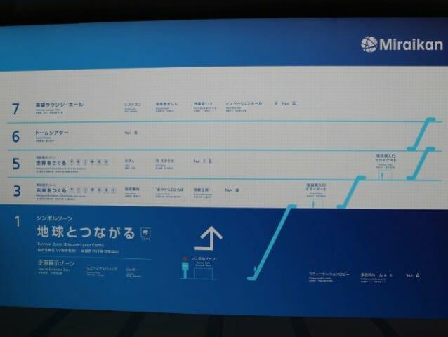 日本科学未来館 フロア案内