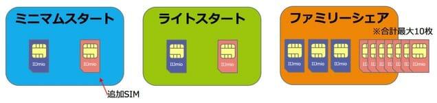 IIJmio追加SIM