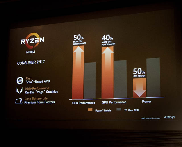 DELL新製品発表会201706 AMD RyzenMobilePerformance