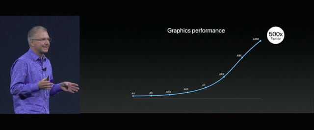 WWDC17 33 iOS iPadProグラフィック