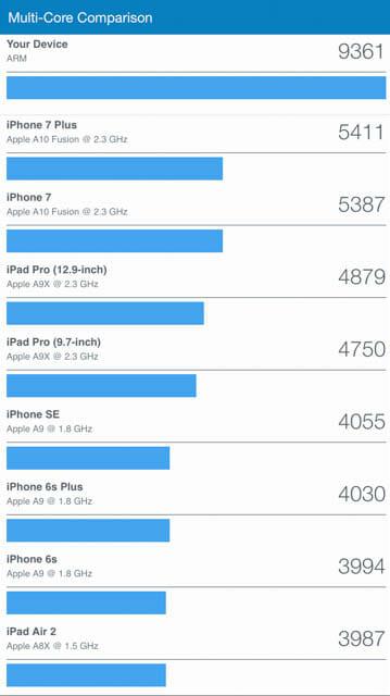 10 5 inch iPad Pro Bench CPU MultiCore Comparison