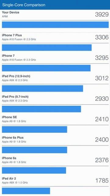 10 5 inch iPad Pro Bench CPU SingleCore