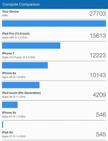 10 5 inch iPad Pro Bench GPU Comparison