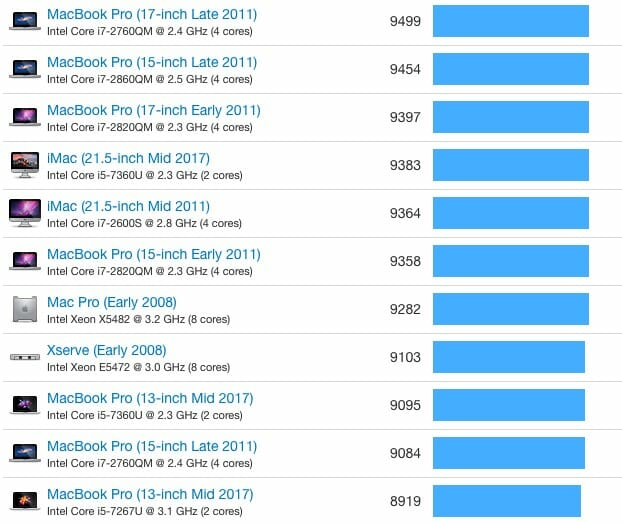 10 5 inch iPad Pro Bench MultiCharts
