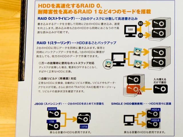 ラトックシステムRAIDケース RAID説明