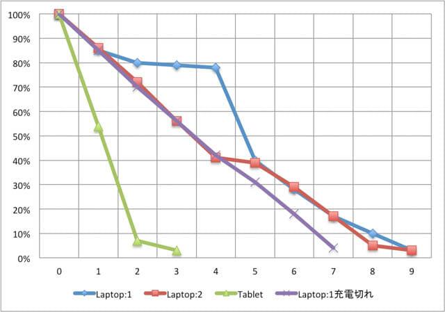 SurfaceBook2 バッテリー消費状況