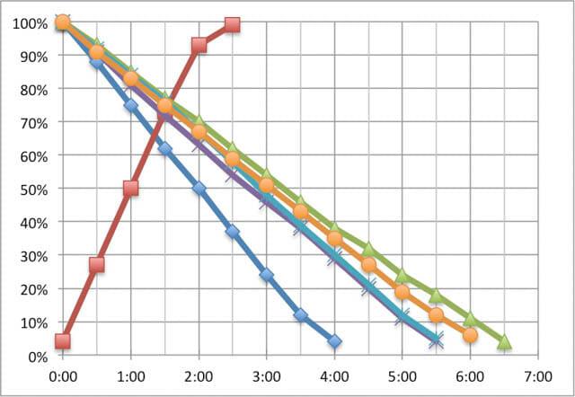 SurfacePro6 稼働時間