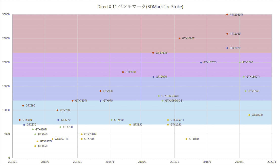 NVIDIA-GeForceシリーズ歴代GPUベンチマーク一覧表 グラフ