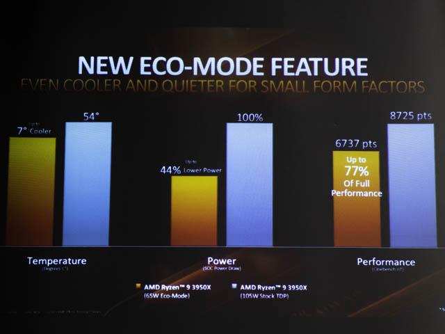 AMD-Ryzen-9-3950X 消費電力-ECO-MODE