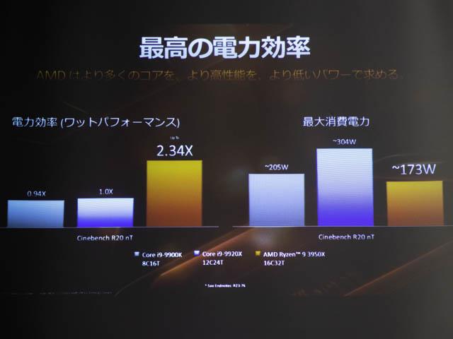 AMD-Ryzen-9-3950X 消費電力-効率