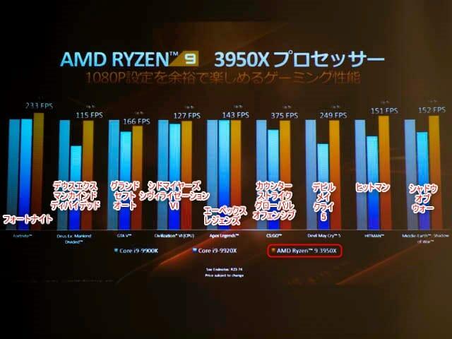 AMD-Ryzen-9-3950X パフォーマンス-ゲーミング性能