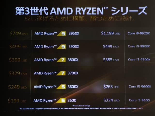 AMD-Ryzen-9-3950X ラインアップ