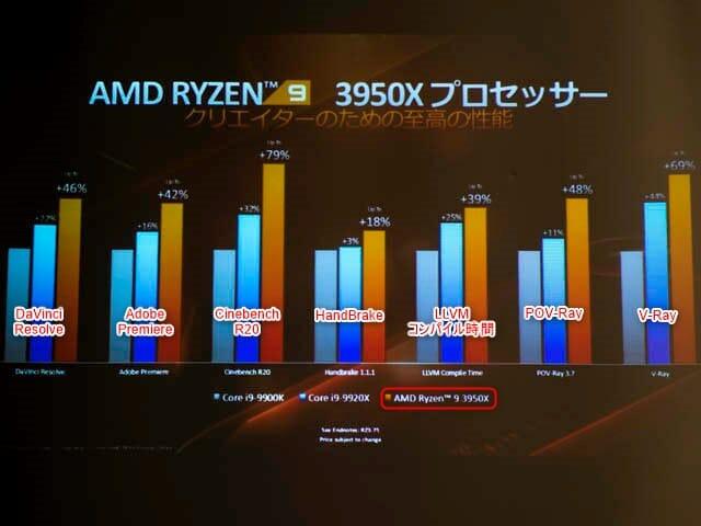 AMD-Ryzen-9-3950X パフォーマンス-クリエイター性能