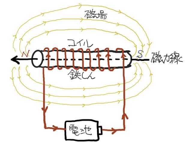 真北と磁北の違い 図-電磁石