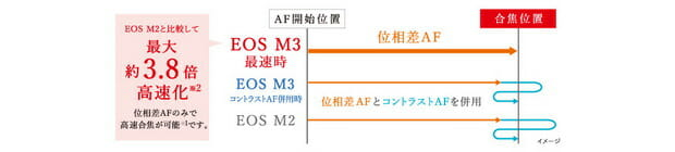 EOS M2 M3 Speed