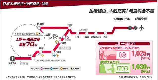 京成電鉄快速特急 特急ルート