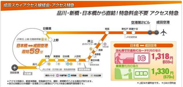 京成電鉄アクセス特急ルート