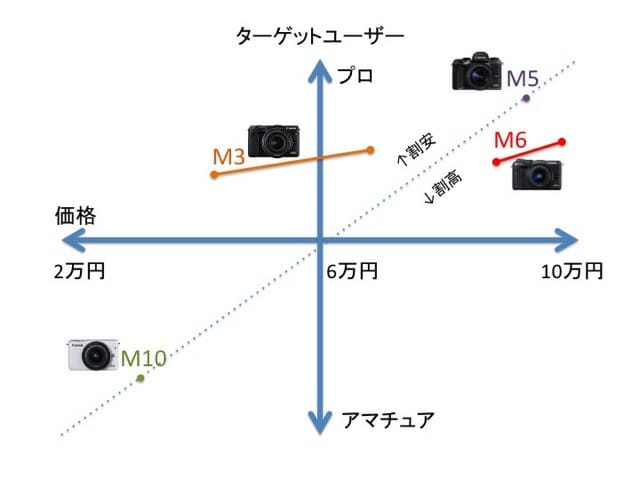 EOSMシリーズポジショニングマップ