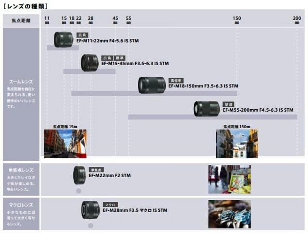 EF MLENS レンズの種類