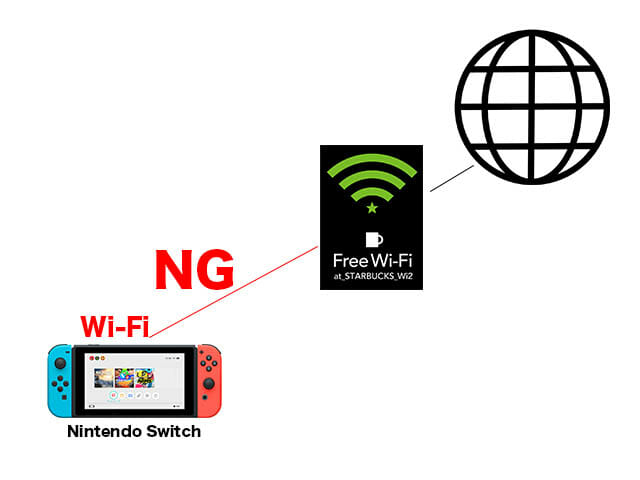 FreeWi Fi NintendoSwitch FreeWiFi NG