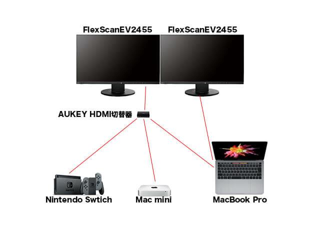 AUKEY HDMI切替機 配線図