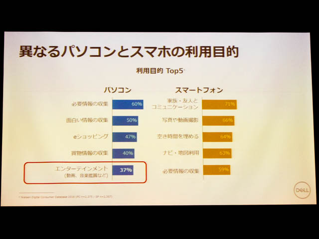 DELL新製品発表会20170929 パソコンとスマホ利用目的