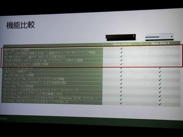 マイクロソフト 新製品Touch Tryイベント XBOX One XandS機能比較