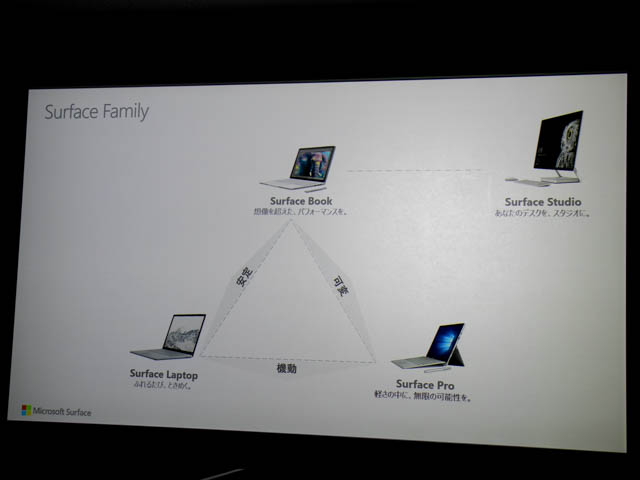 マイクロソフト 新製品Touch Tryイベント Surfaceファミリー構成