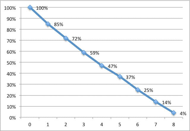 SurfacePro バッテリー持続時間