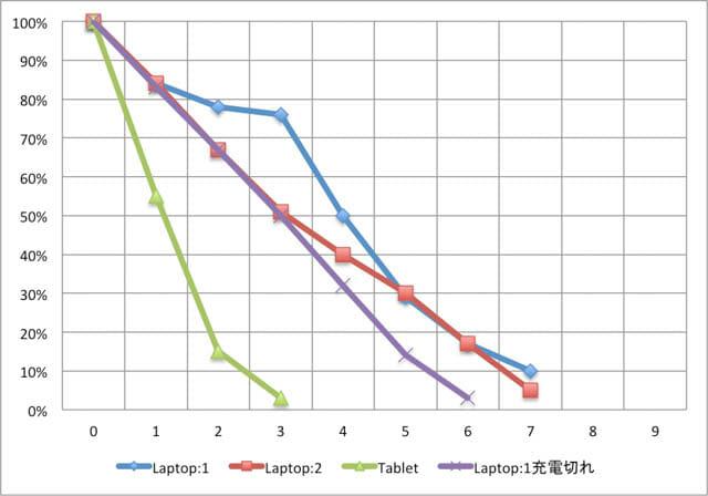 SurfaceBook2 15inch バッテリー消費状況