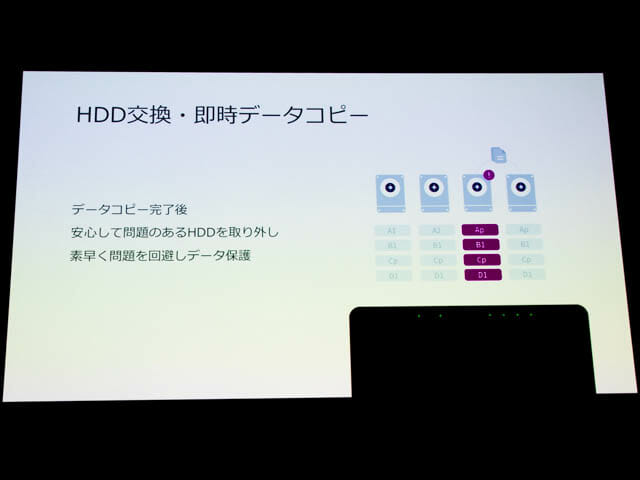 Synology2019Tokyo HDD交換即時データコピー