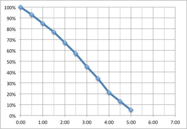 SurfacePro6 稼働時間BBench