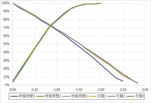 ASUS-ZenBookProDuo バッテリー稼働時間・充電時間グラフ