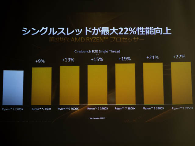 AMD-Ryzen-9-3950X パフォーマンス-シングルスレッド