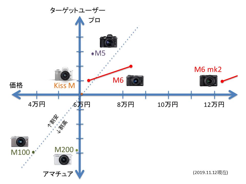 EOSMシリーズポジショニングマップ2019-11