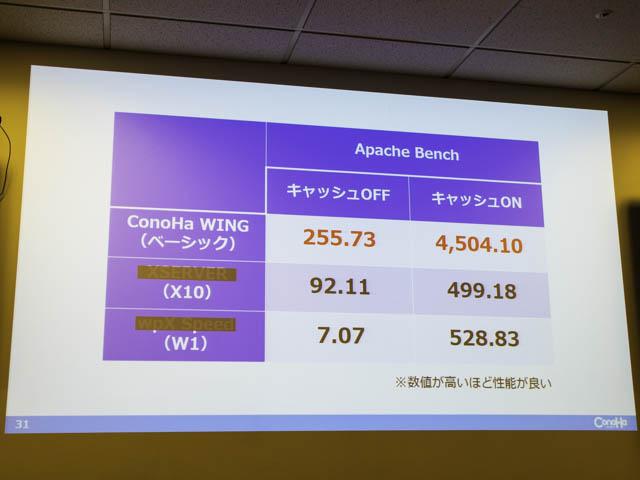 レンタルサーバーConoHa-WING 国内最速-計測結果Apache-Bench