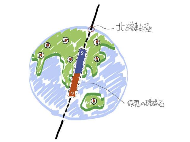 真北と磁北の違い 北磁軸極