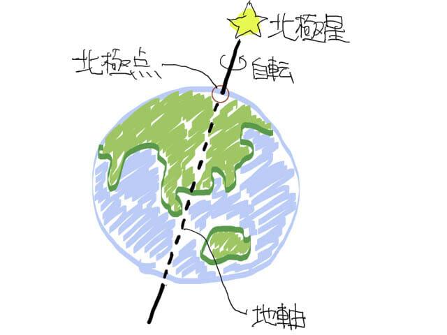 真北と磁北の違い_北極点