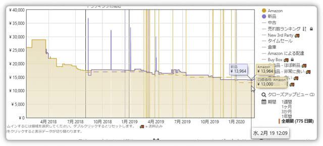 3.5インチ内蔵HDDのTB単価が1,600円台 SeagateBarraCuda3.5HDD8TB-価格推移