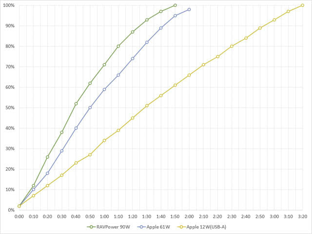 RAVPower90W充電器 iPad Pro 10.5インチ-充電時間-グラフ