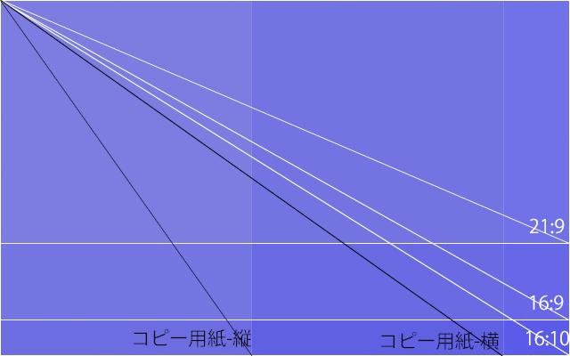 ディスプレイのサイズと解像度の選び方 アスペクト比と用紙の関係