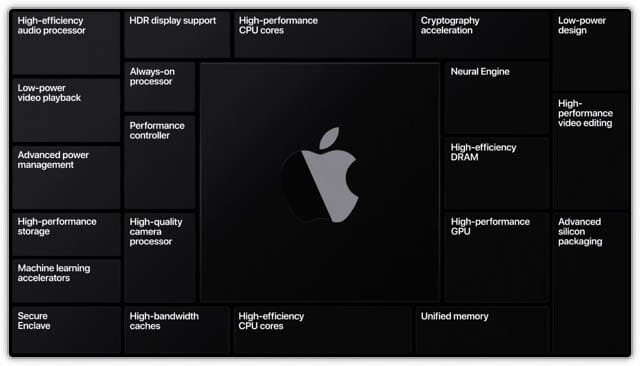 WWDC20 macOS11.0-AppleSilicon