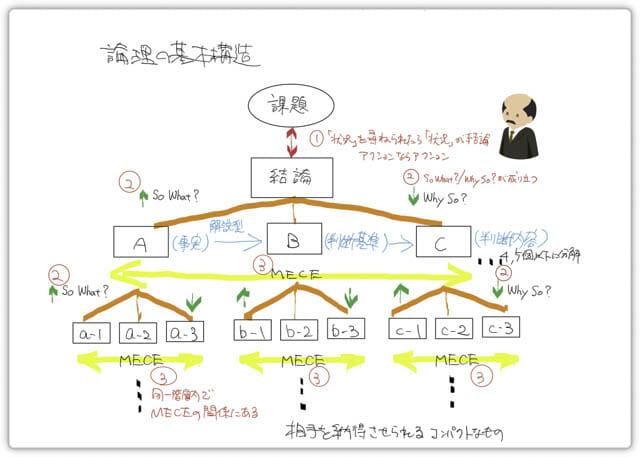 書籍-ロジカル・シンキング 論理の基本構造