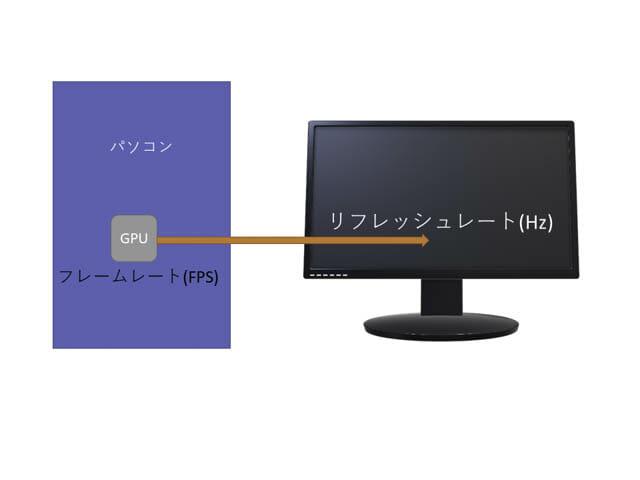 ディスプレイのサイズと解像度の選び方2 リフレッシュレートとフレームレート