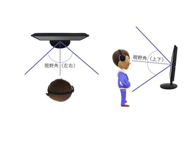 ディスプレイのサイズと解像度の選び方2 視野角