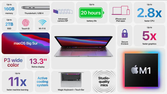 AppleEvent202011 MacBook-Pro-仕様