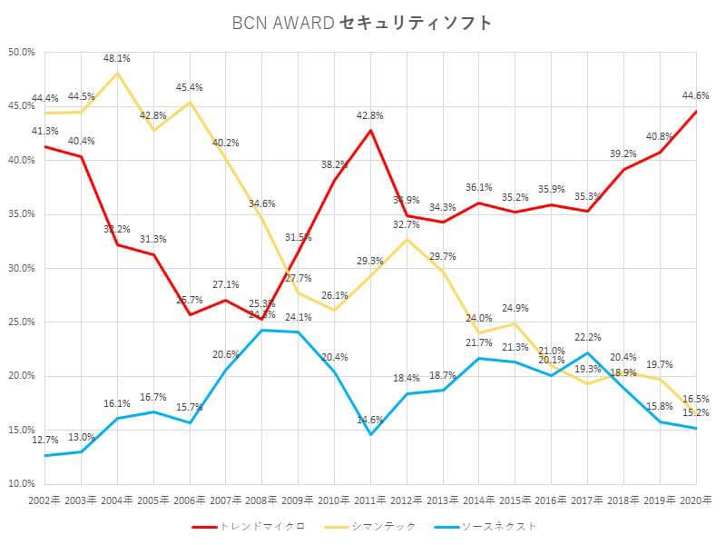 販売本数ベスト3セキュリティソフト BCN-AWARD-セキュリティソフト